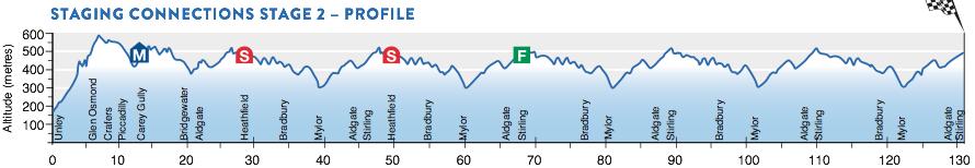 Profil 2. Etappe Santos Tour Down Under 2016