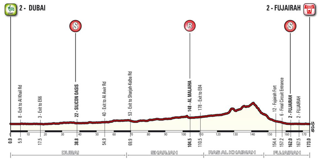 Etappe 1 Dubai Tour 2016