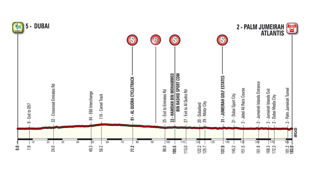 Etappe 2 Dubai Tour 2016