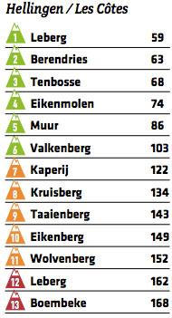 Die Hellinge des Omloop Het Nieuwsblad 2016