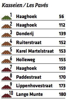 Die Pflasterstücke des Omloop Het Nieuwsblad 2016