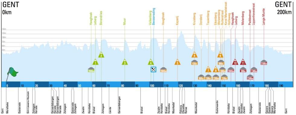 Das profil des Omloop Het Nieuwsblad 2016