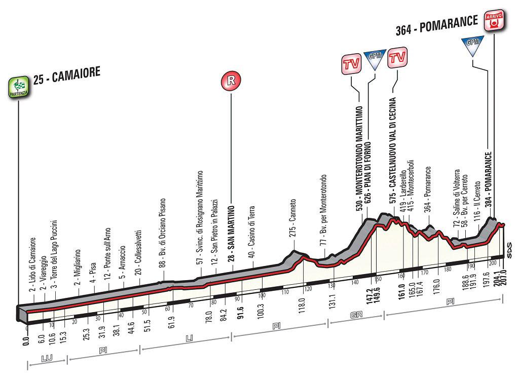 Profil 2. Etappe Tirreno-Adriatico 2016