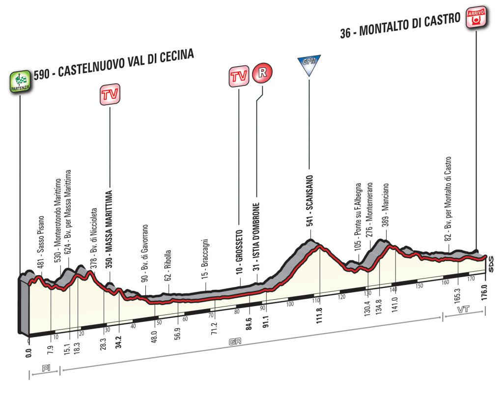 Profil 3. Etappe Tirreno-Adriatico 2016