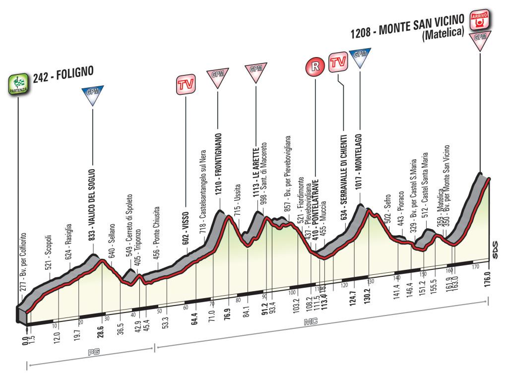 Profil 5. Etappe Tirreno-Adriatico 2016