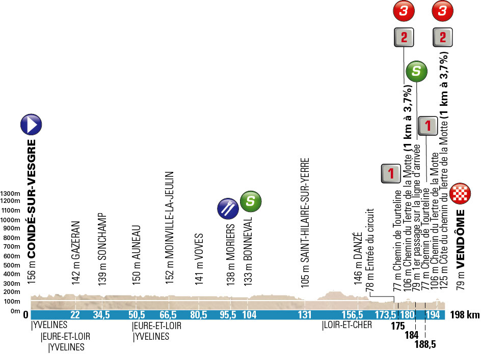Profil 1. Etappe Paris-Nizza 2016