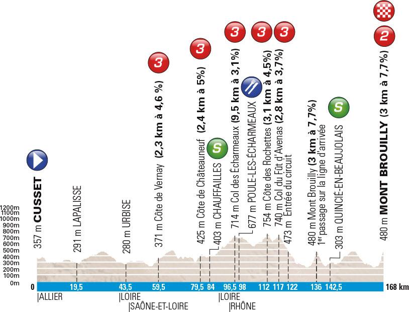 Profil 3. Etappe Paris-Nizza 2016