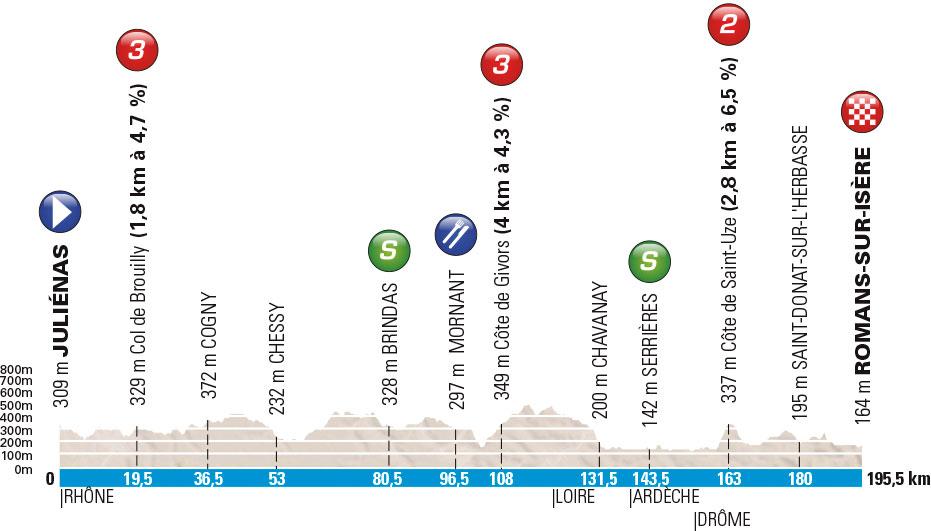 Profil 4. Etappe Paris-Nizza 2016