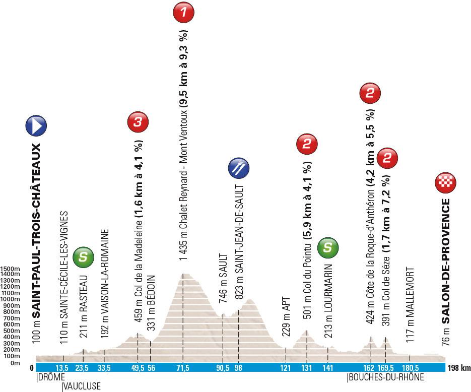 Profil 5. Etappe Paris-Nizza 2016