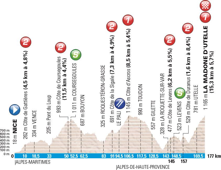 Profil 6. Etappe Paris-Nizza 2016