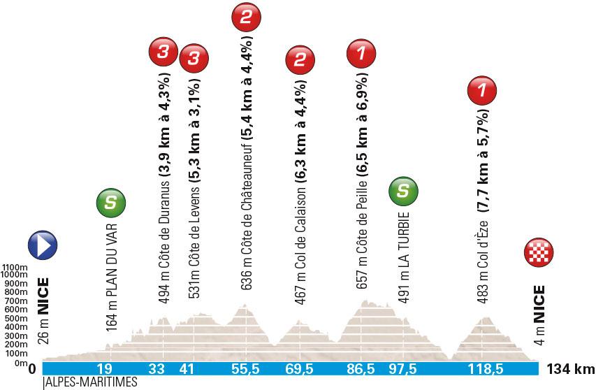 Profil 7. Etappe Paris-Nizza 2016