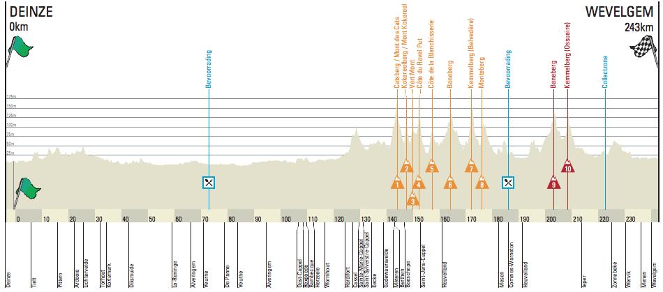 Profil Gent-Wevelgem 2016