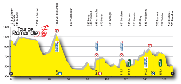 Profil 1. Etappe TdR 2016