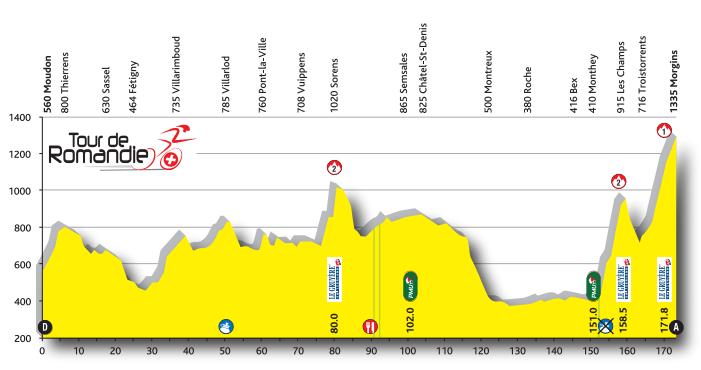 Profil 2. Etappe TdR 2016