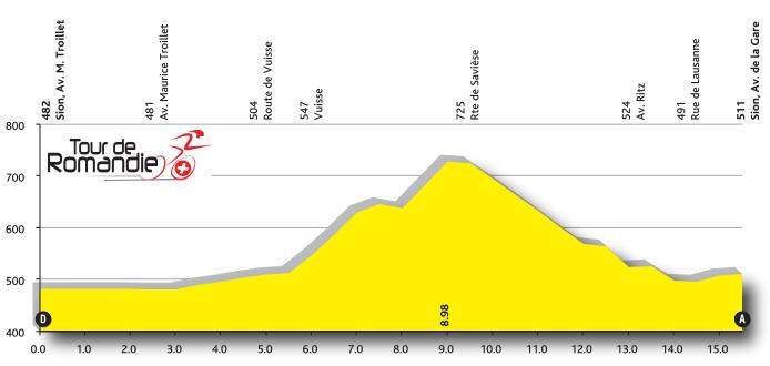 Profil 3. Etappe TdR 2016