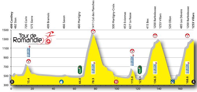 Profil 4. Etappe TdR 2016