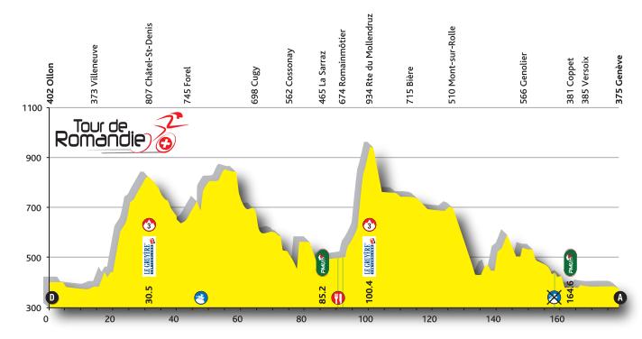 Profil 5. Etappe TdR 2016
