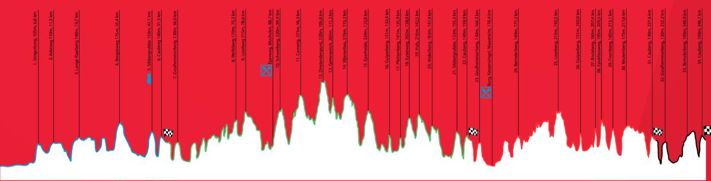 Profil des Amstel Gold Race 2016