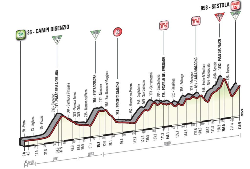 Profil der 10. Etappe des Giro 2016
