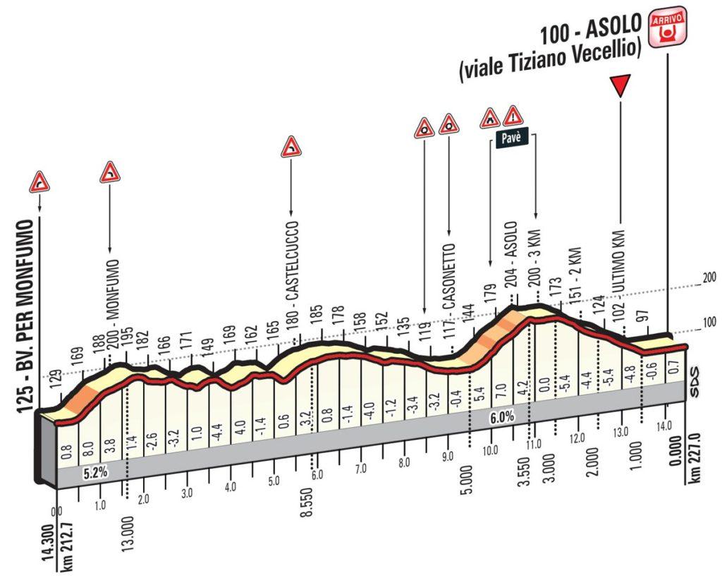 Profil letzte 14 Kilometer der 11. Etappe des Giro 2016