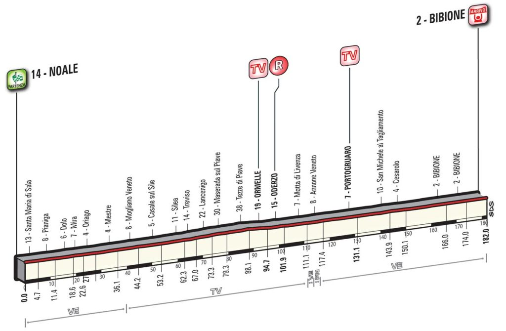 Profil der 16. Etappe des Giro d'Italia 2016