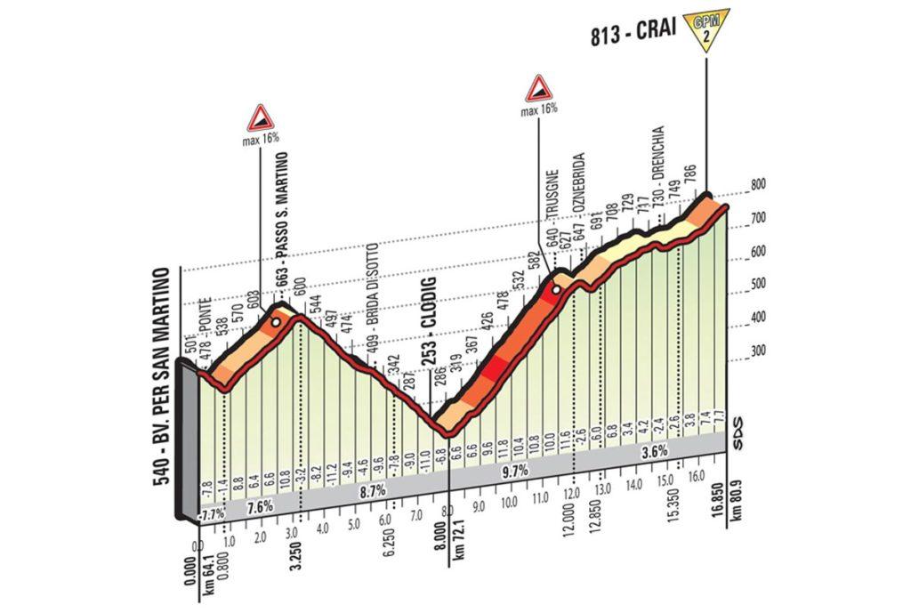 Der zweite Anstieg der 13. Etappe des Giro 2016