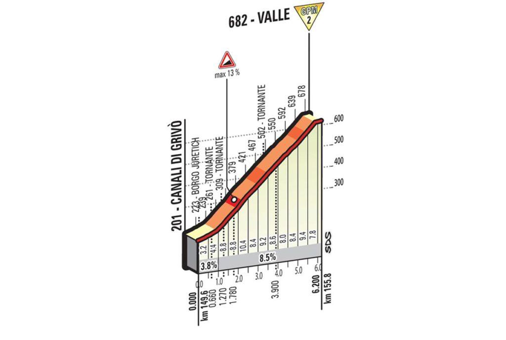der 13. Etappe des Giro 2016