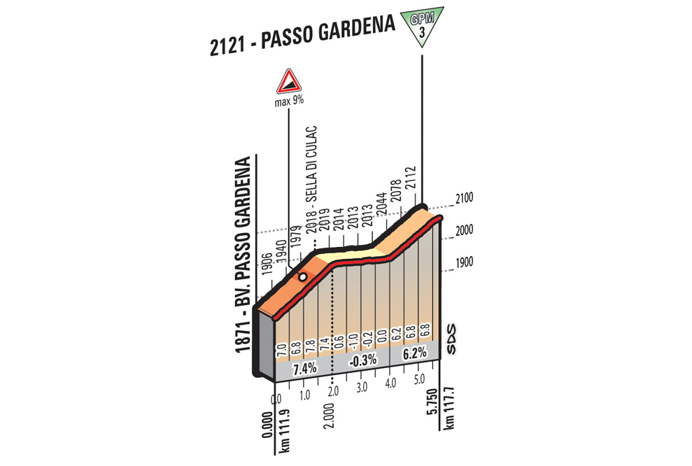 Profil des Passo Gardena