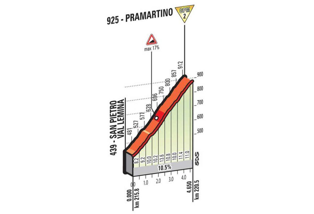 Giro16_E18_B1