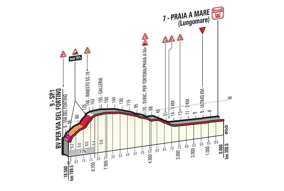 Giro 2016, letzte 10 Kilometer der 4. Etappe