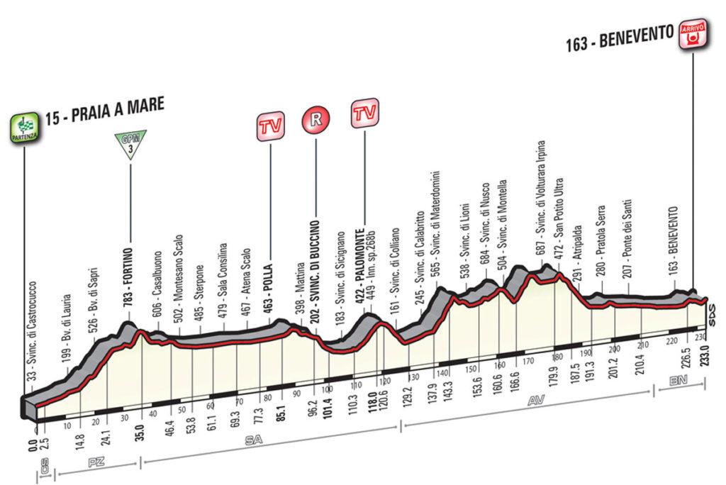Profil der 5. Etappe des Giro 2016