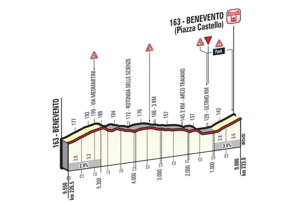 Die letzten Kilometer der 5. Etappe des Giro 2016