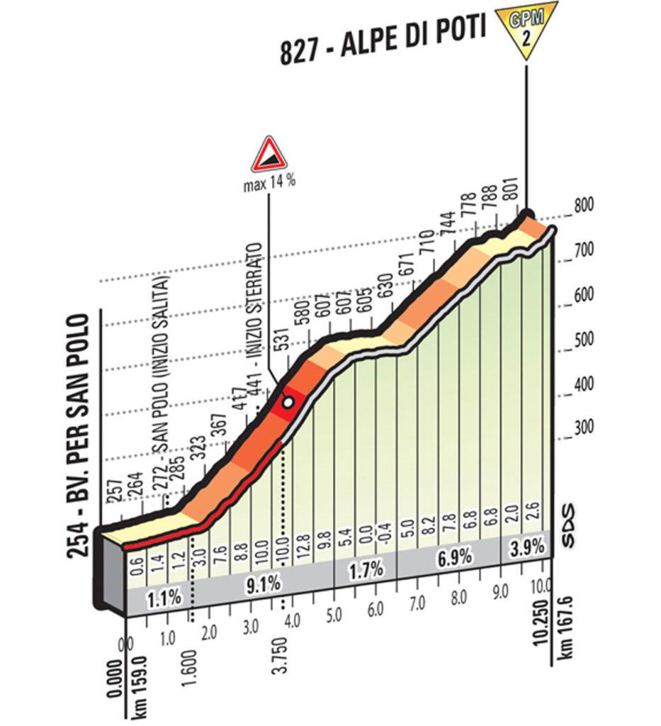 Profil Giro 2016 Etappe 8
