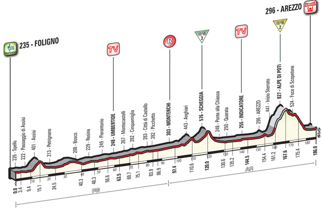 Profil 8. Etappe Giro 2016