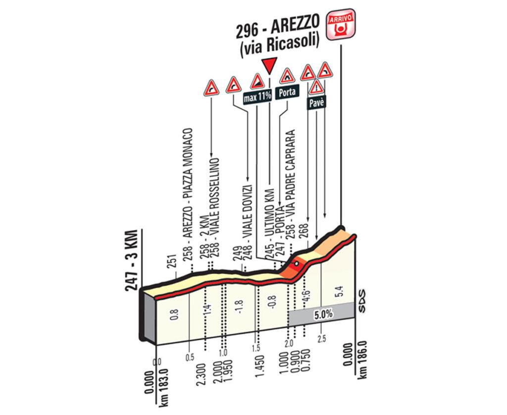 Profil letzte Kilometer Etappe 8 Giro 2016