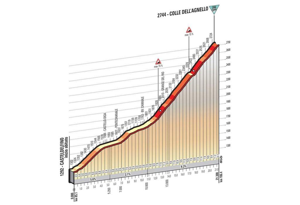 Profil Colle Dell Agnello