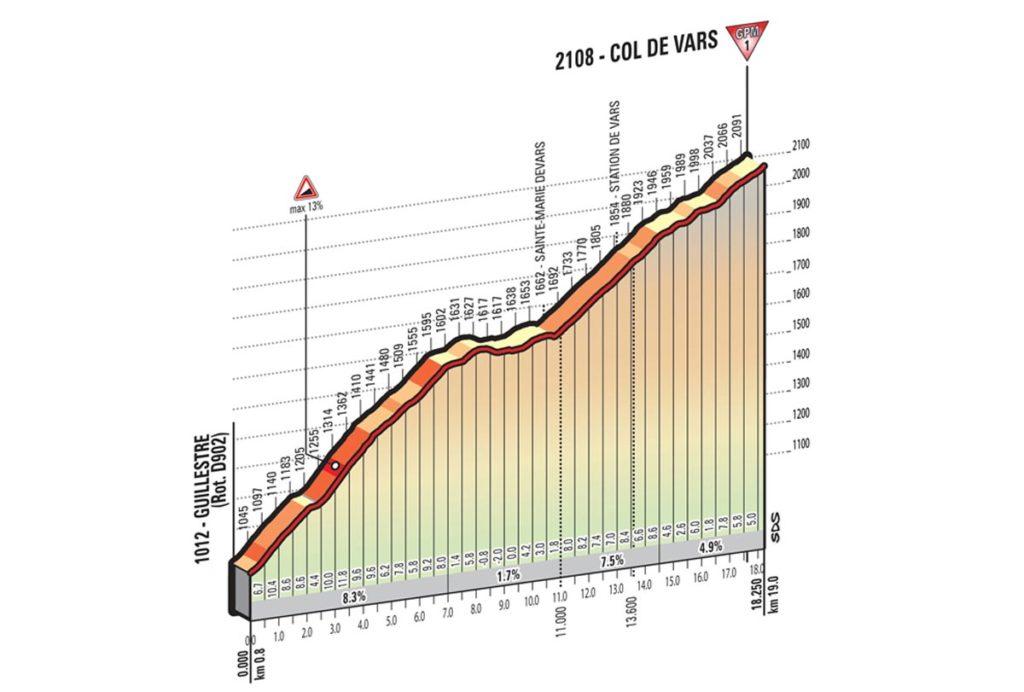 Profil Col de Vars