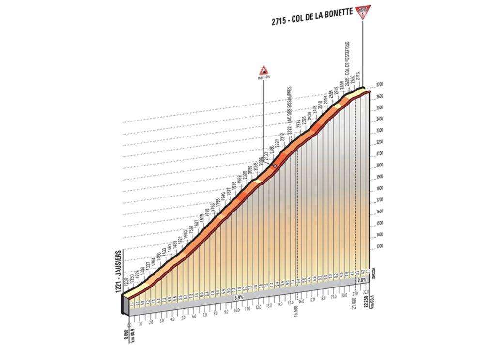 Profil des Col della Bonette