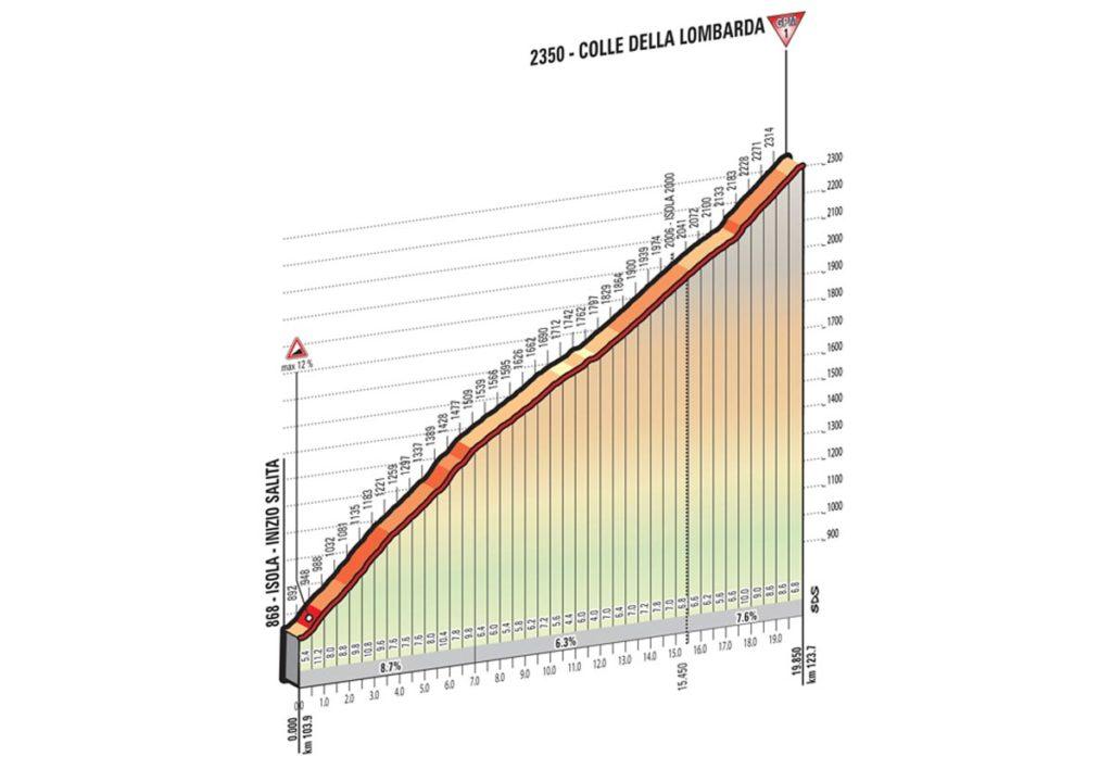 Profil Colle Della Lombarda