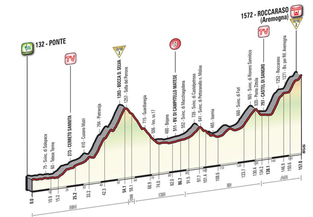 Profil der 7. Etappe des Giro 2016