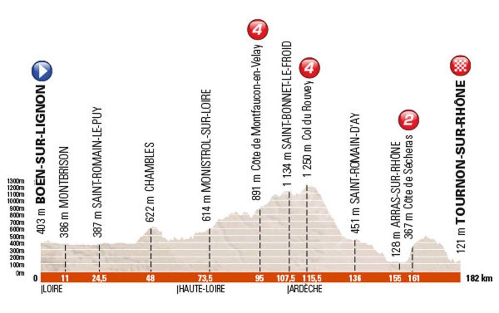 Profil der 3. Etappe des Criterium du Dauphiné 2016