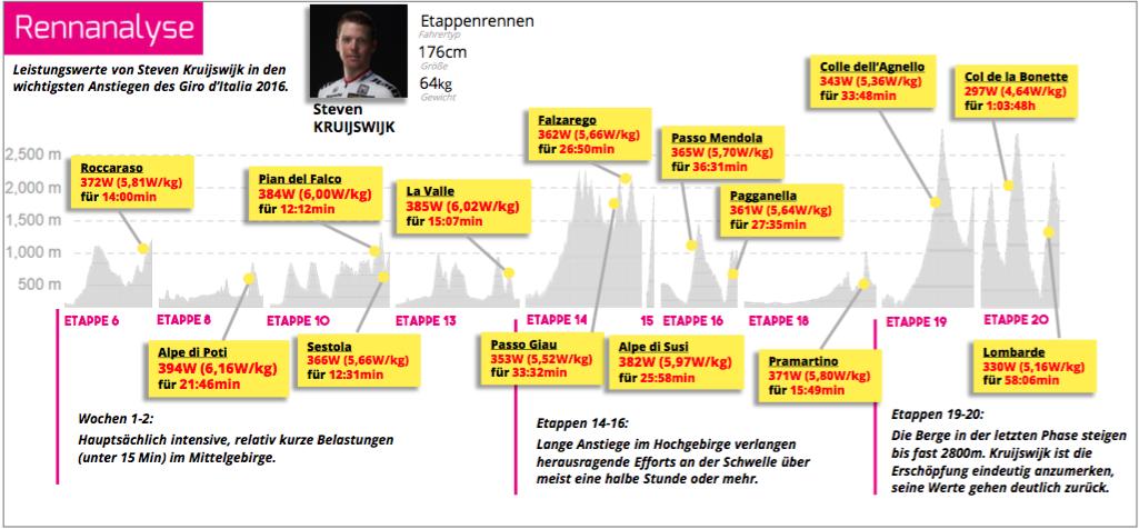 Steven Kruijswijks Leistungen beim Giro d'Italia 2016 (Quelle: Strava)