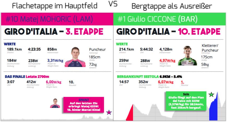 Sprinter vs. Ausreißer (Quelle: Strava)