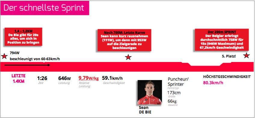 Die Daten von Sean de Bie beim Sprint in Turin (Quelle: Strava)