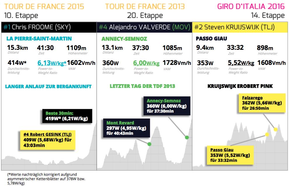 Kruijswijks Leistung im Vergleich zu Chris Froome und Alejandro Valverde bei der Tour de France (Quelle: Strava, Team Sky)