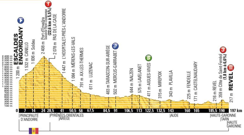 Tour de France 2016 – Profil der 10. Etappe