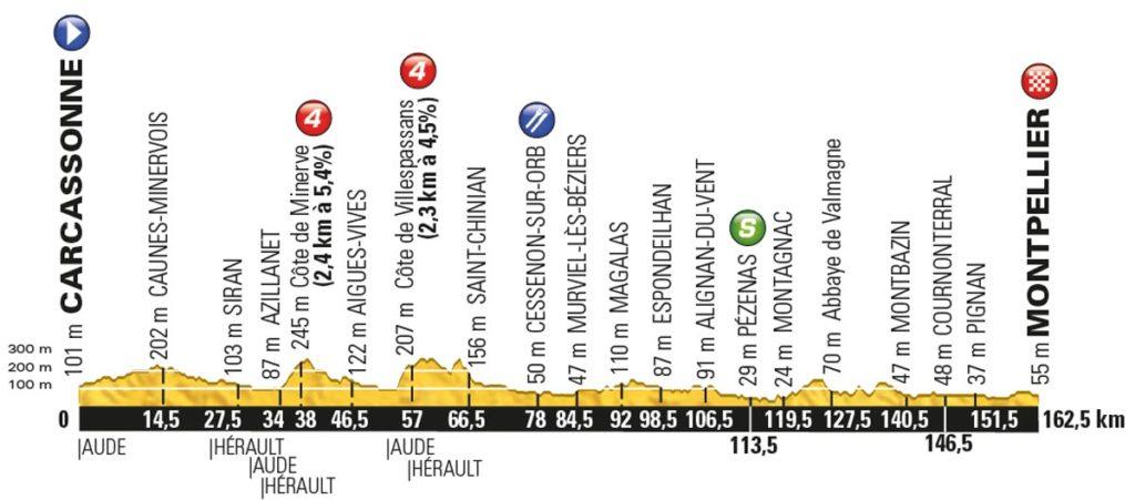 Tour de France 2016 – Profil der 11. Etappe
