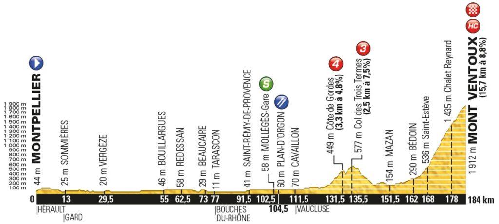 Tour de France 2016 – Profil der 12. Etappe