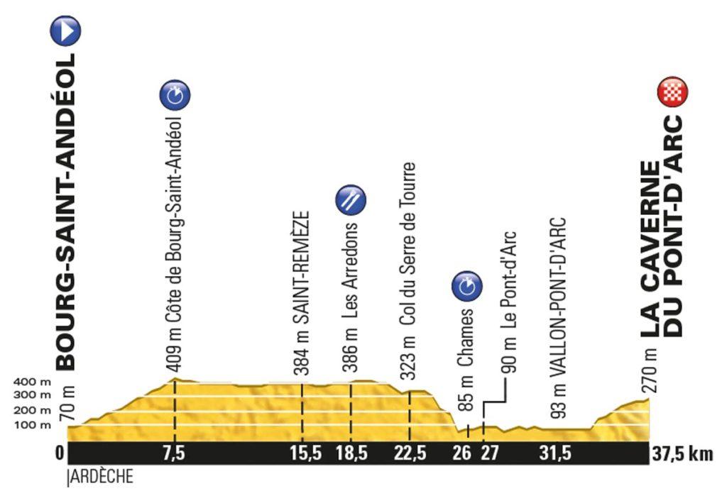 Tour de France 2016 – Profil der 13. Etappe