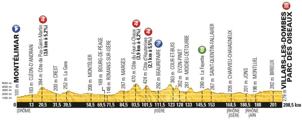 Tour de France 2016 – Profil der 14. Etappe